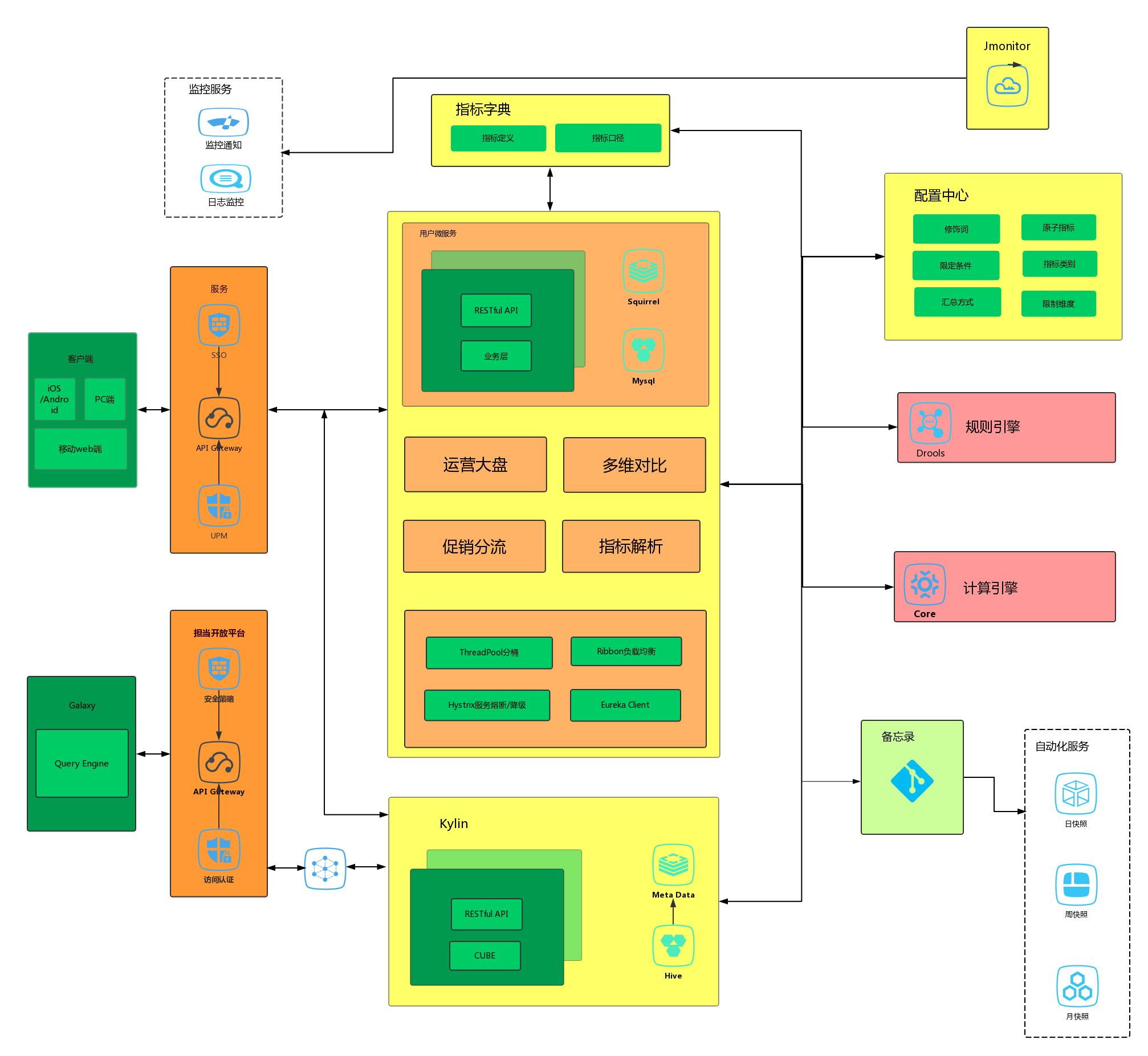 图5 运营专题产品架构图