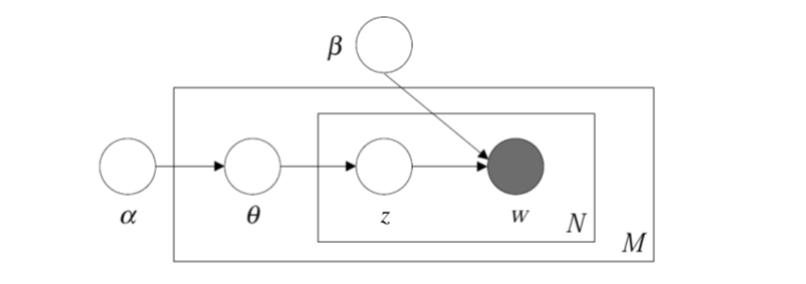 图8 LDA概率图模型