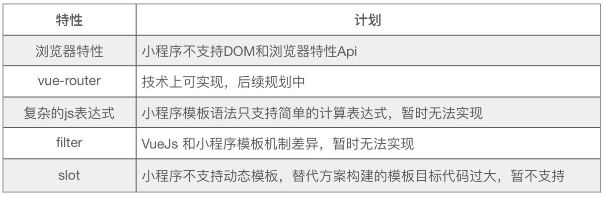 表1:mpvue暂不支持的语法特性