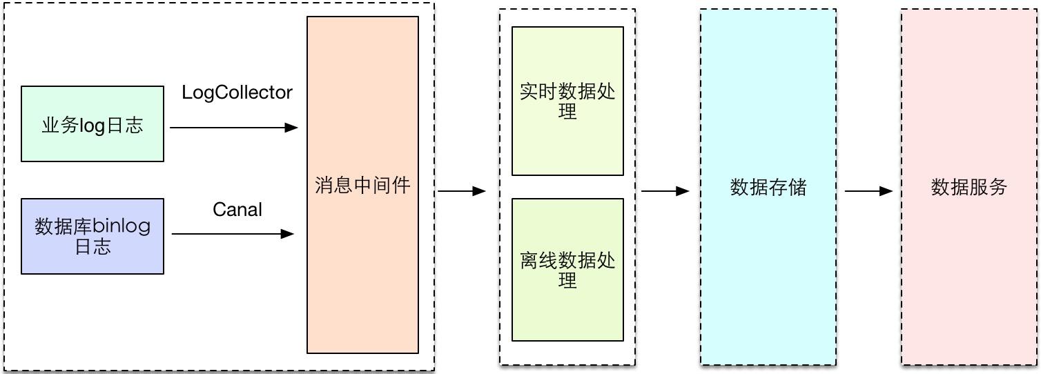 图2 数据架构图