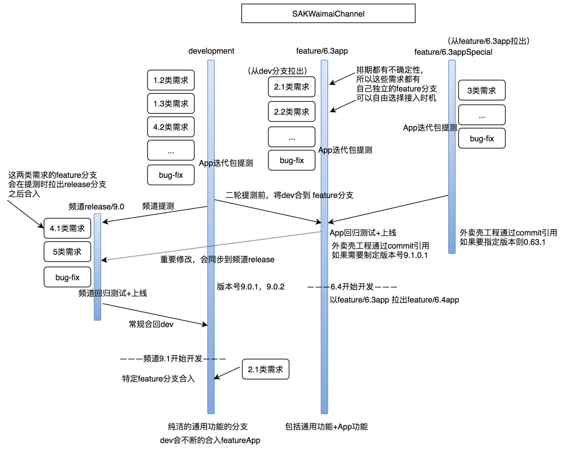 图15 最复杂场景下的分支模型