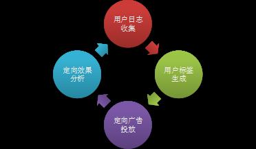 图3 精准定向广告流程