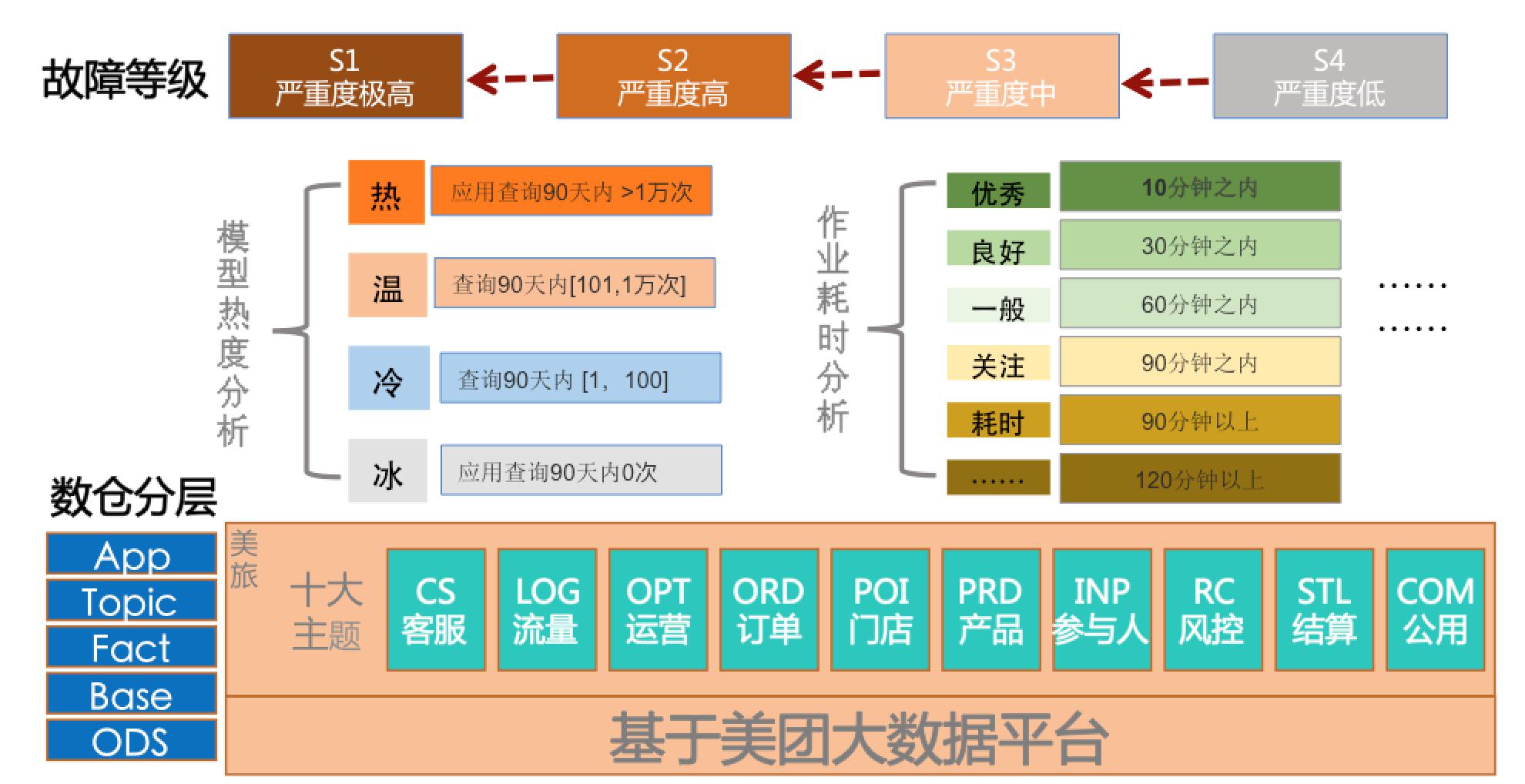 图3  质量检核标准图