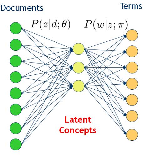 图6 从词文档共现到引入潜在主题的概率模型