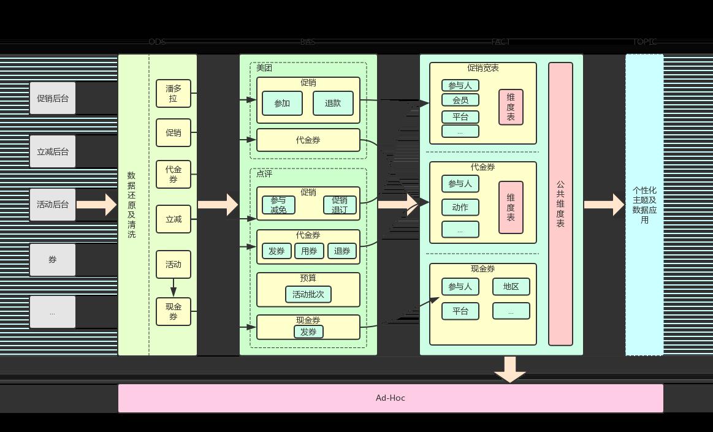 图3 数据仓库模型图