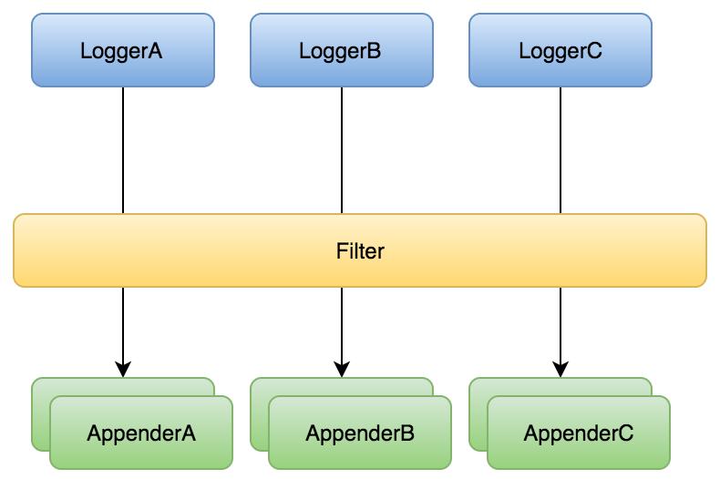 图3 基于log4j2 filter机制的日志收集策略