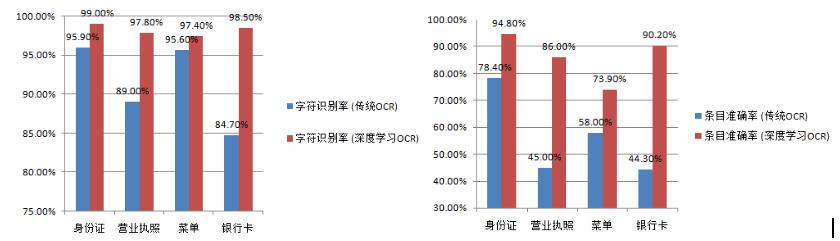 图19 传统OCR和深度学习OCR性能比较
