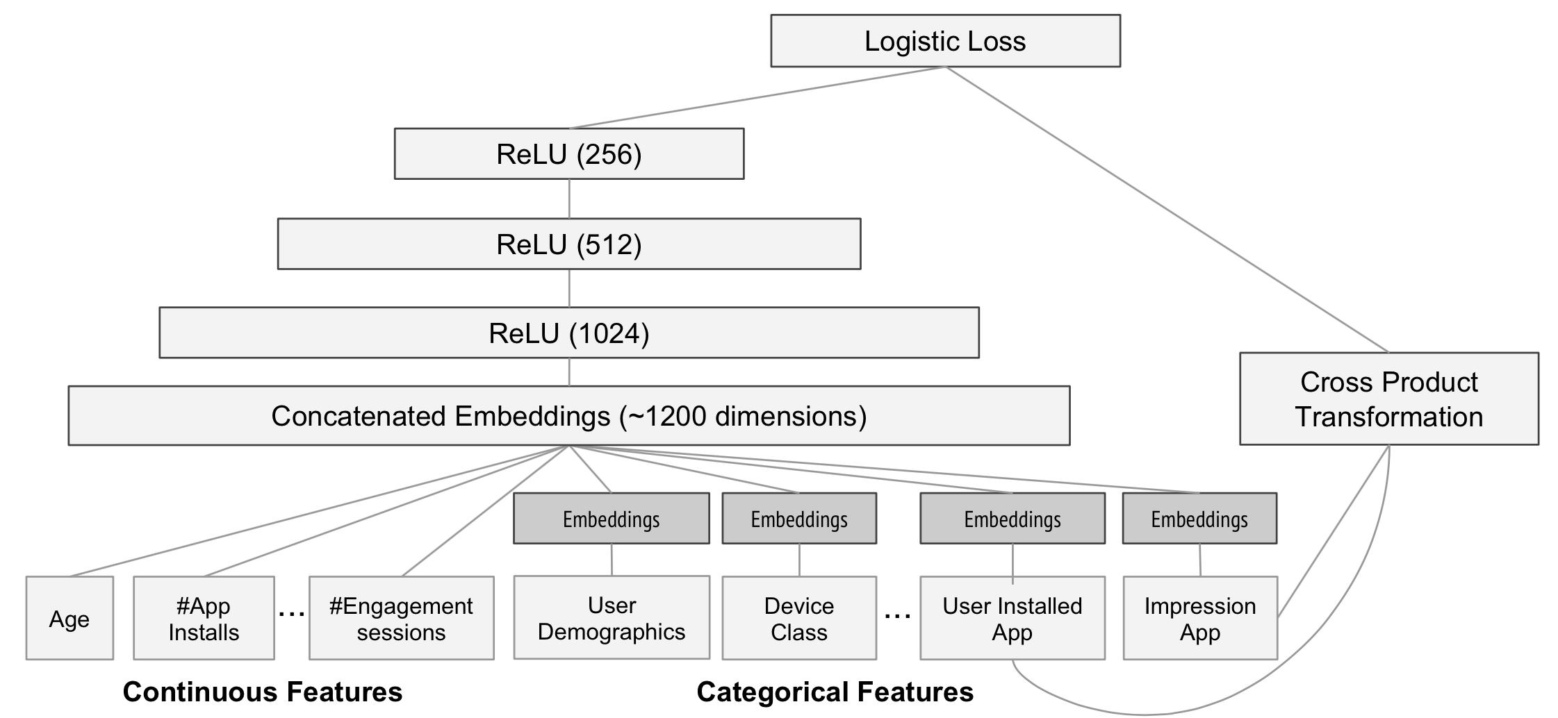 WDL 模型网络