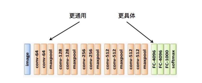 图9 深度卷积神经网络的层次结构与特征描述