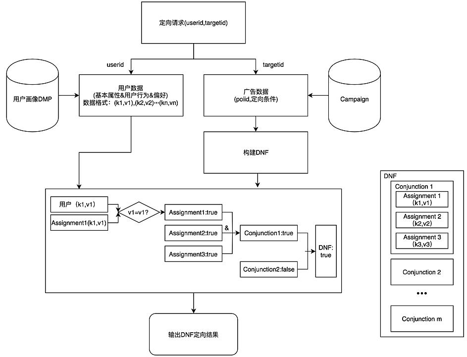 图4 定向匹配过程