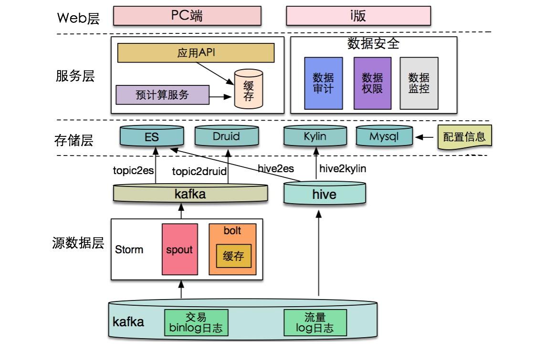 图1 整体架构图