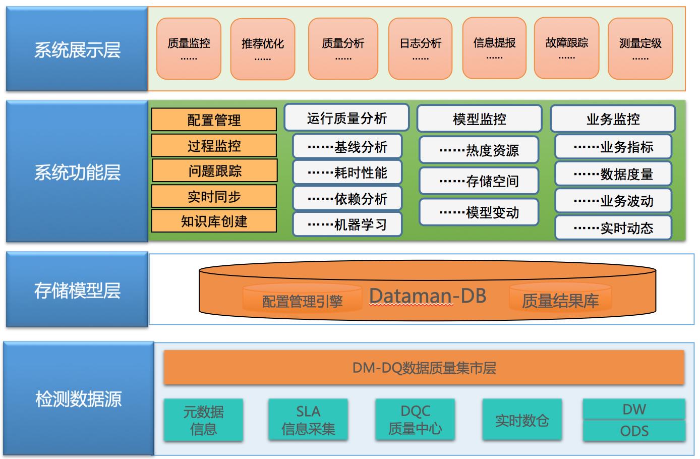 图6  质量监管DataMan总体架构图