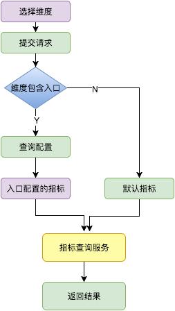 图8  查询服务流程图
