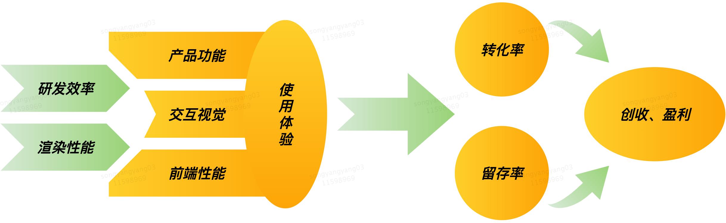 图1 使用体验与转化、留存