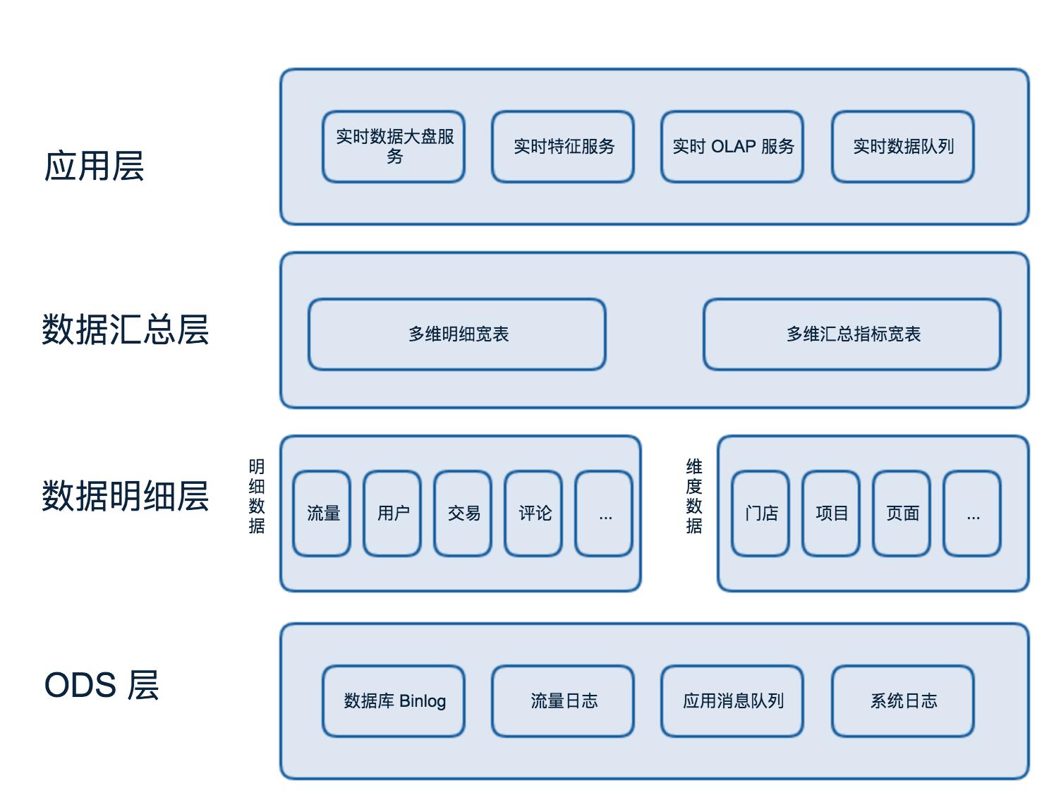 图2 实时数仓数据分层架构