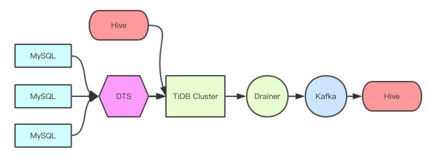 图 5 TiDB to Hive 方案图