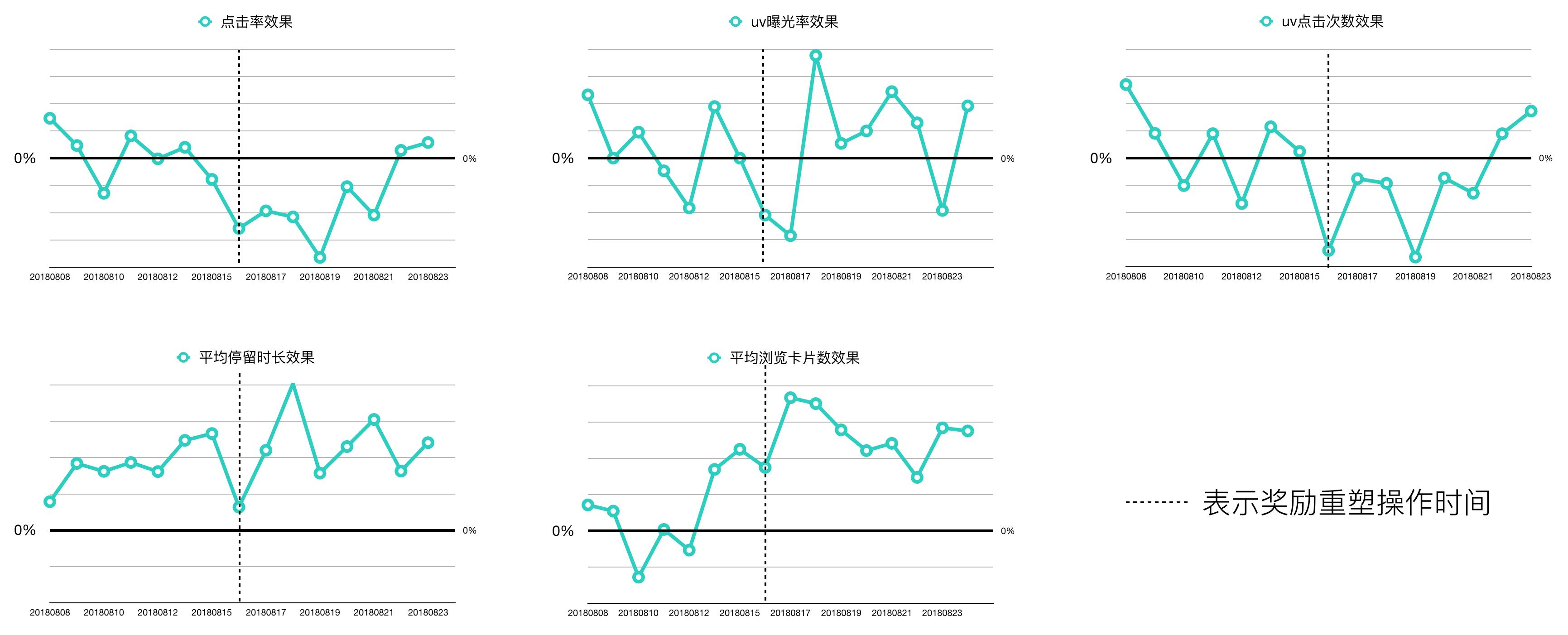 图7 加入惩罚项前后的相对效果变化