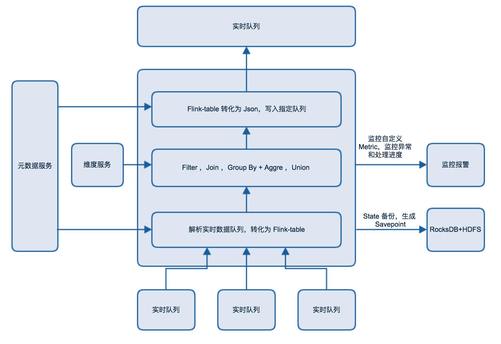 图5 实时计算流程图