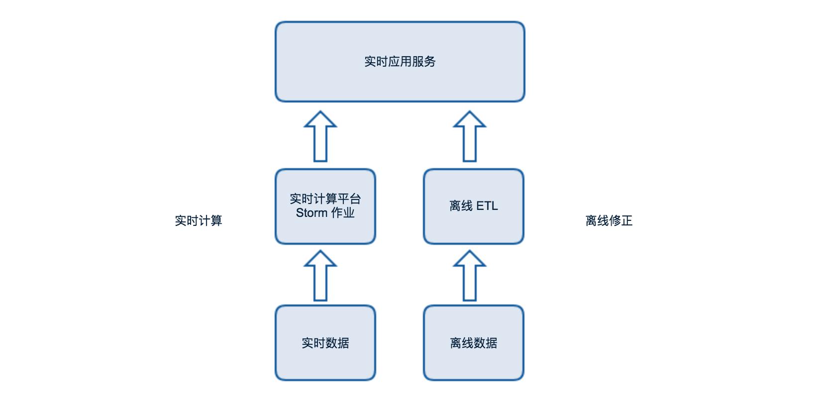 图1 初期实时数据架构