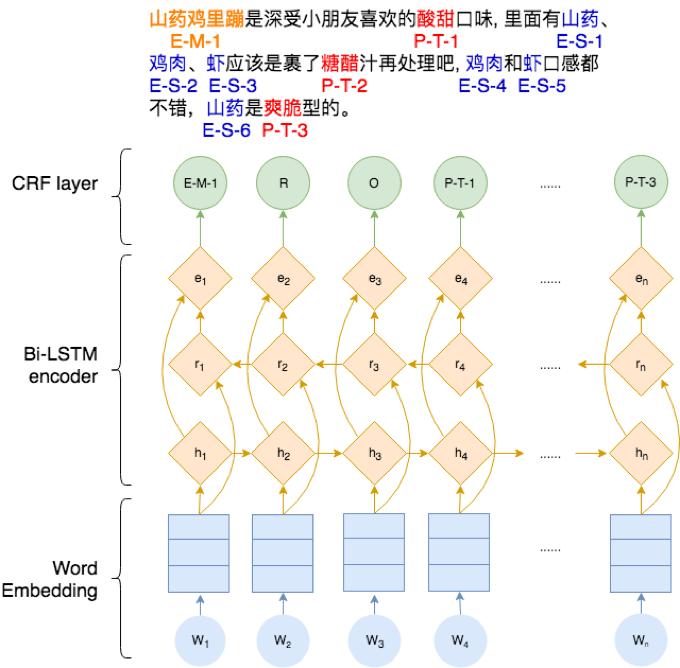 图5 BiLSTM+CRF模型