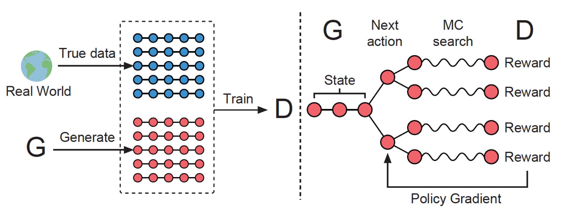 图5 SeqGAN[8]