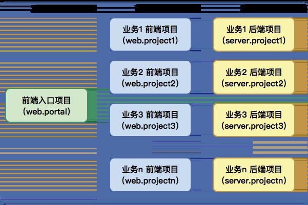 项目结构图