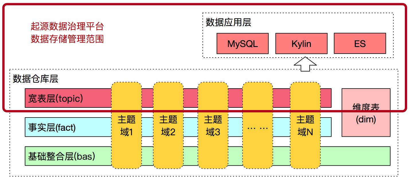 图4 起源数据治理平台管理的数据存储