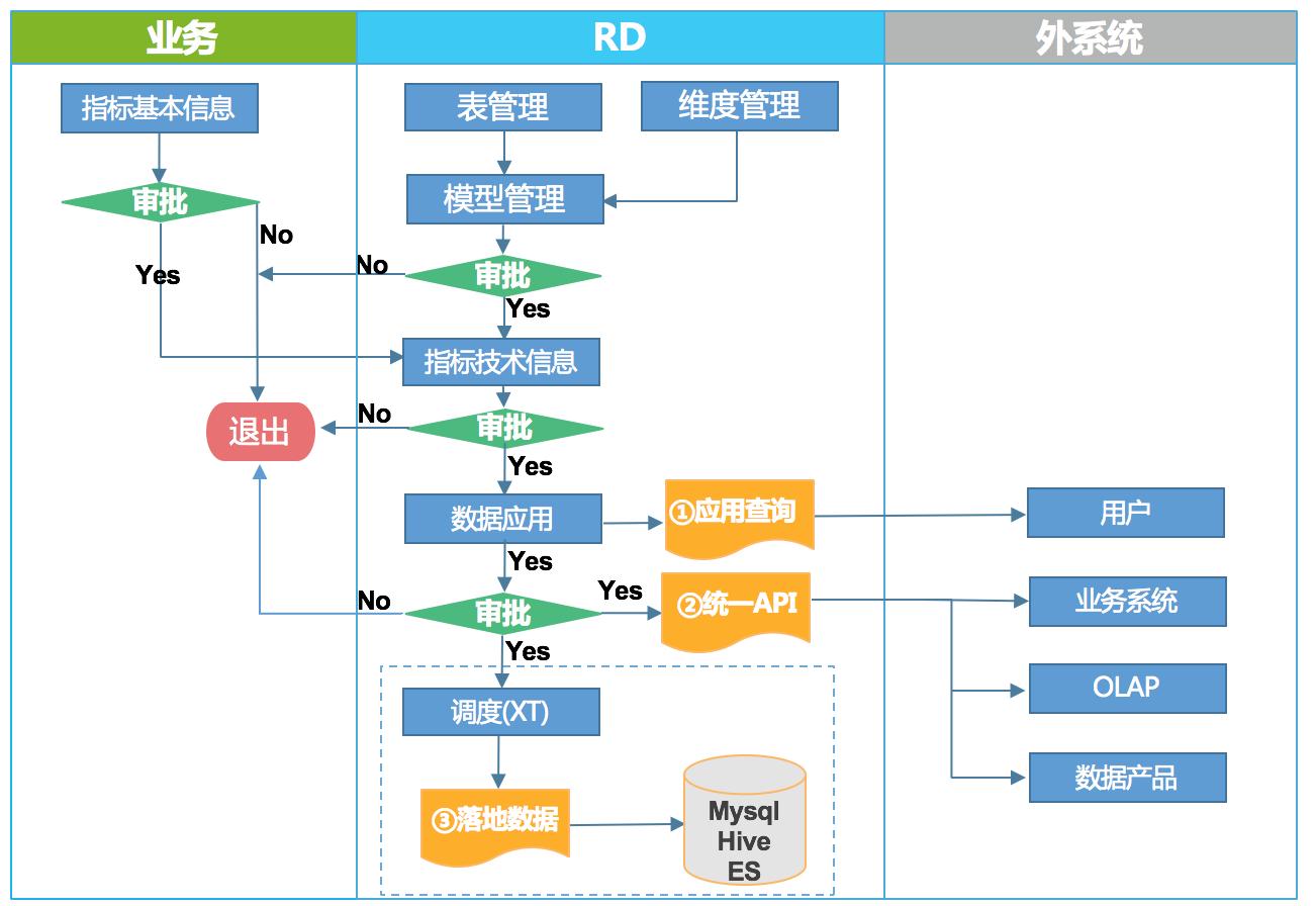 图12 起源数据治理平台管理流程