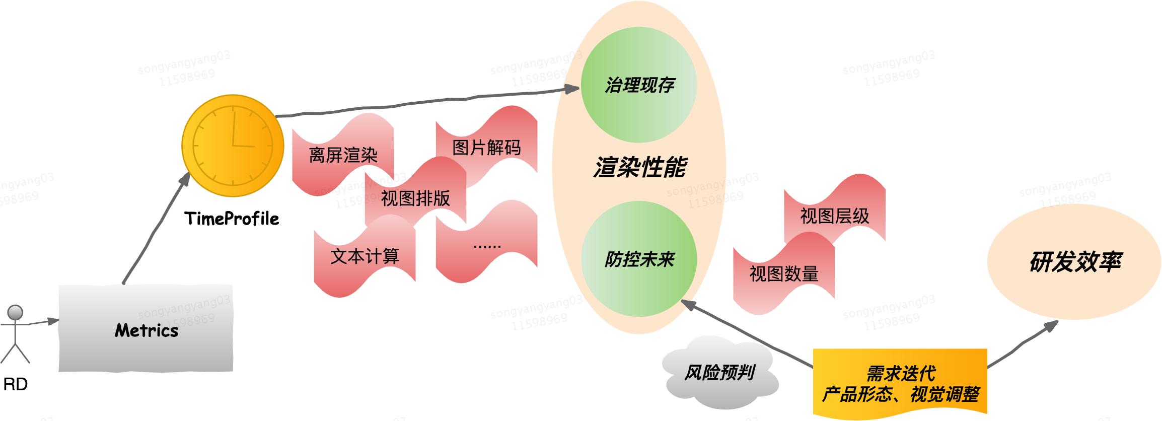 图2 影响渲染性能、研发效率的瓶颈点