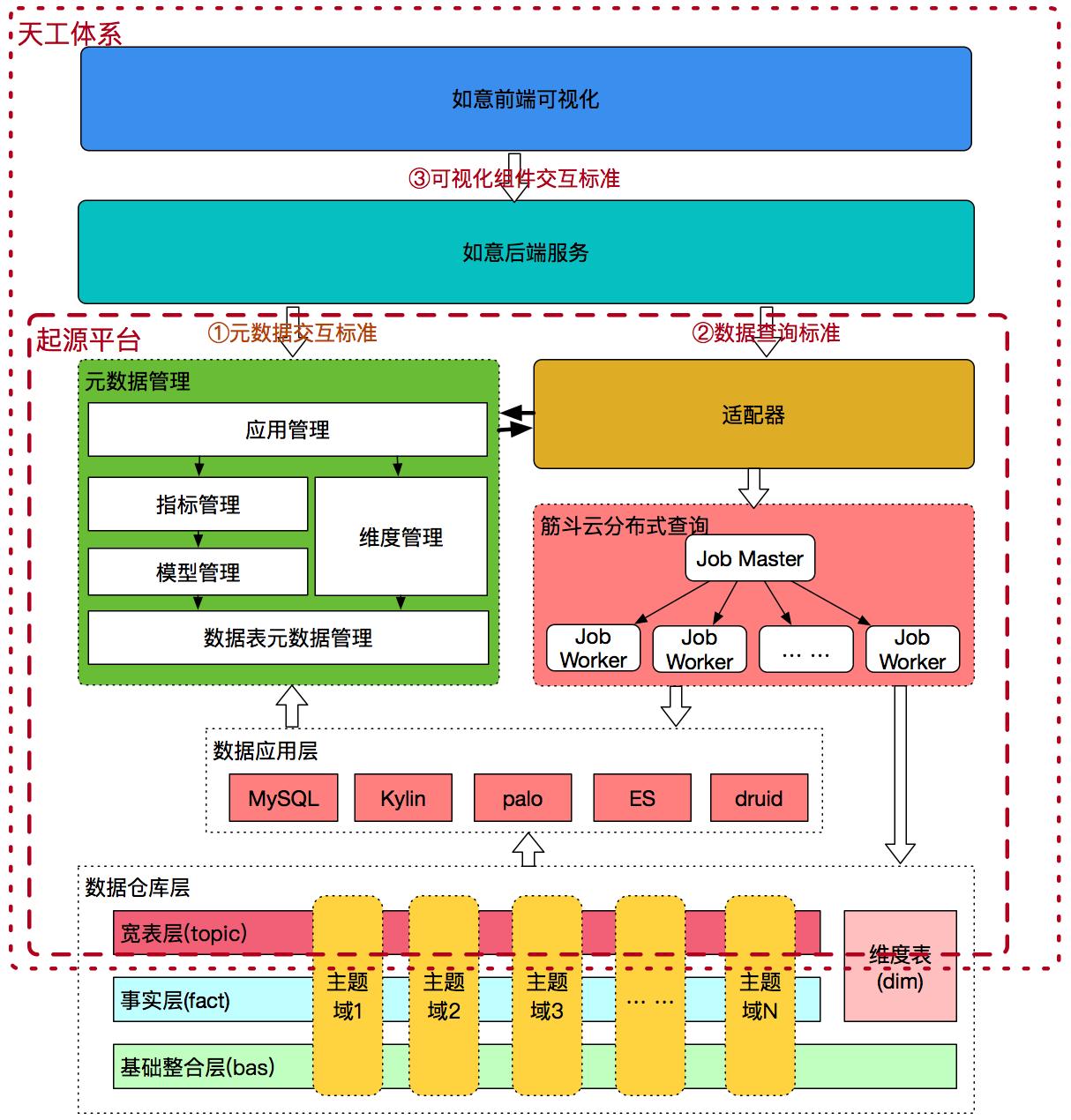 图13 天工体系架构图