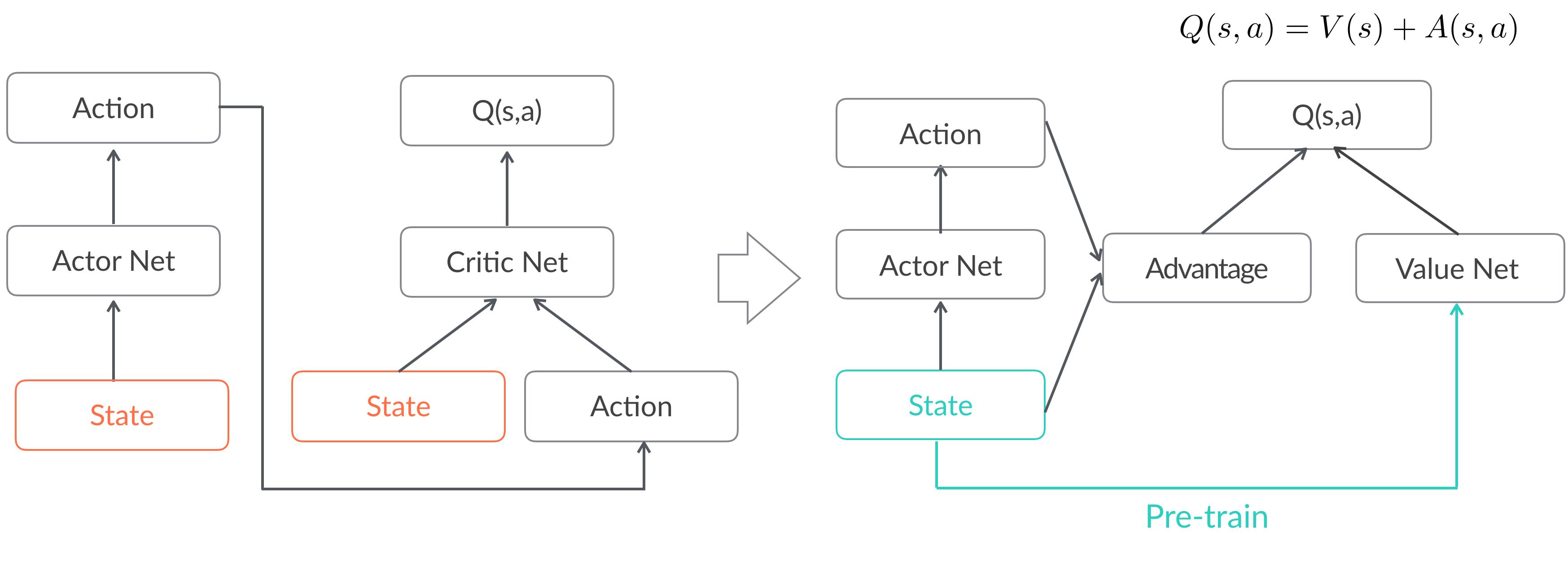 图10 使用advantage函数并做state权值共享