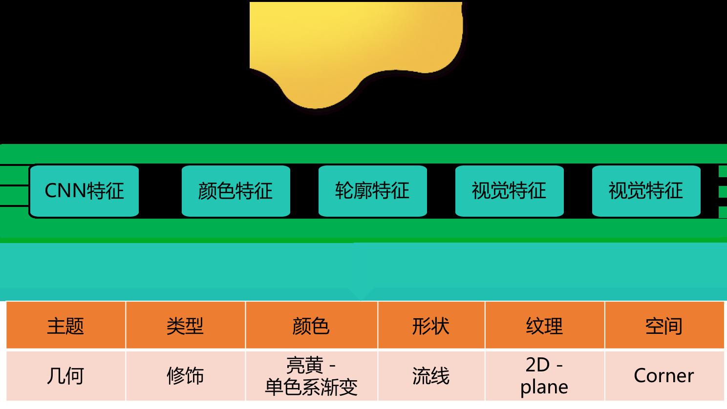 图3 素材库-特征提取