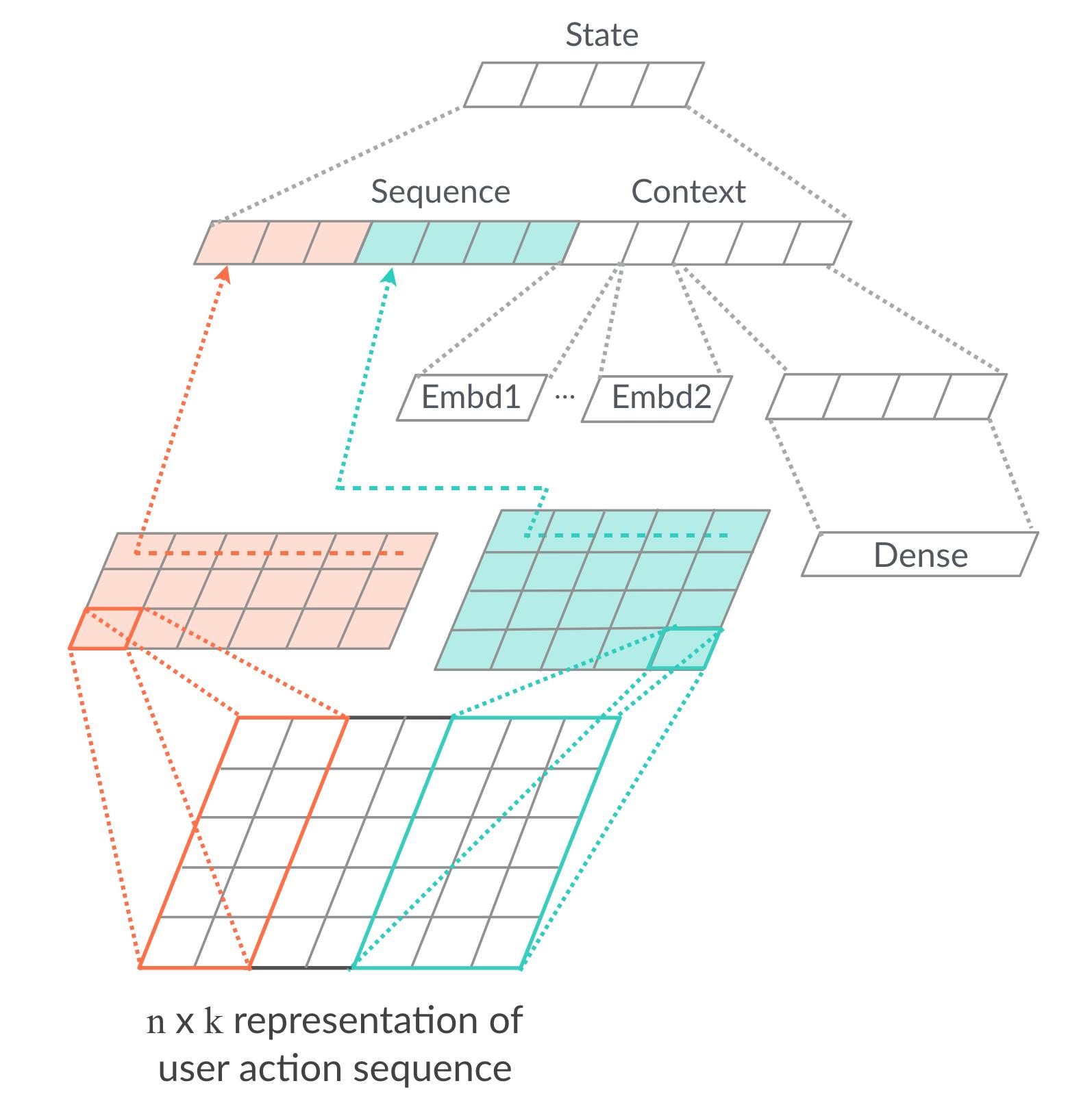 图4 状态建模网络结构