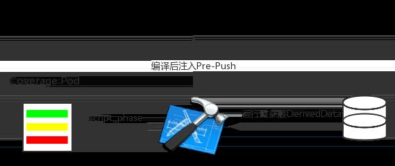 图11 pre-push 分发流程
