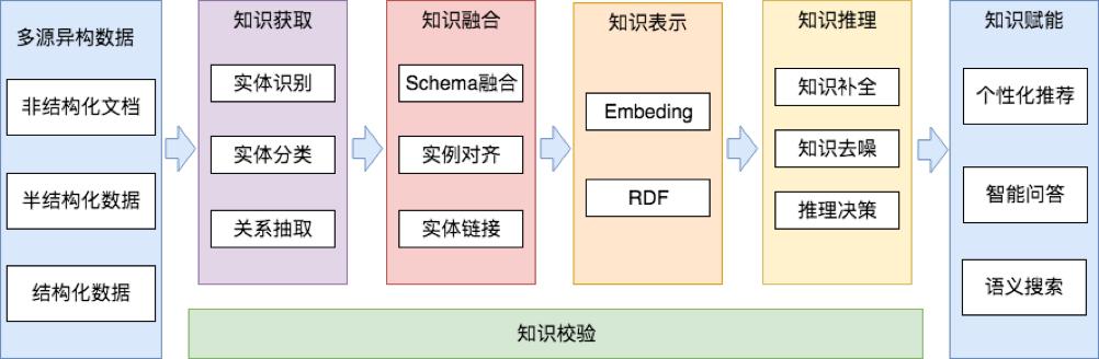 图4 知识图谱技术链