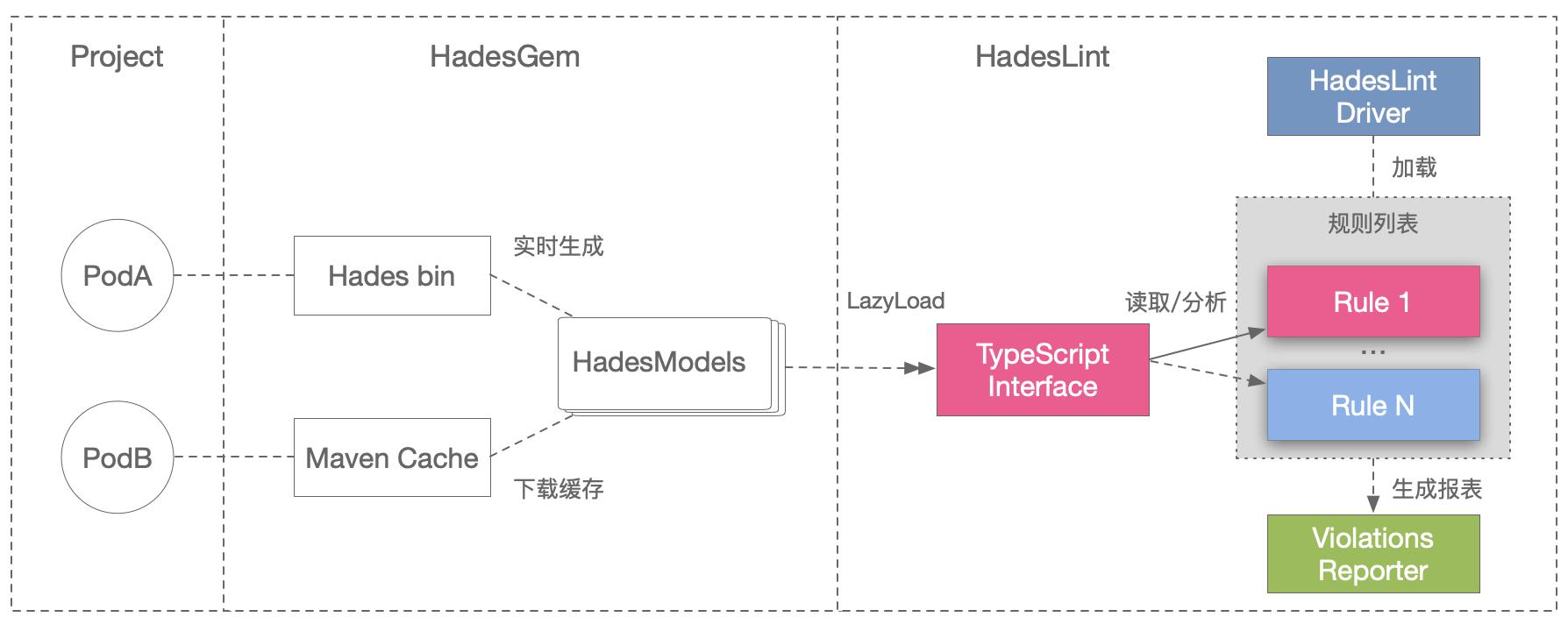 HadesLint 实现架构