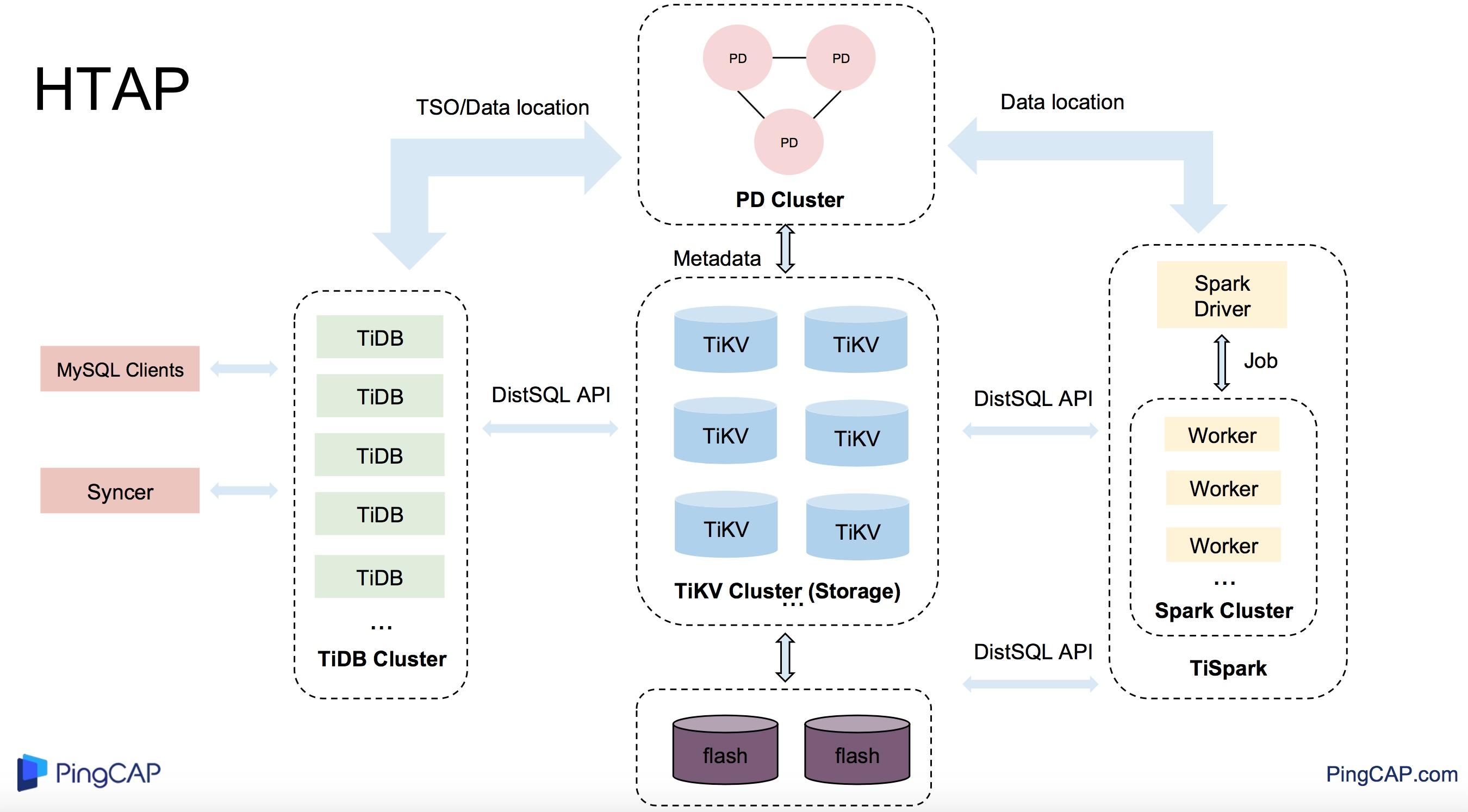图 8 TiDB HTAP Platform 整体架构图