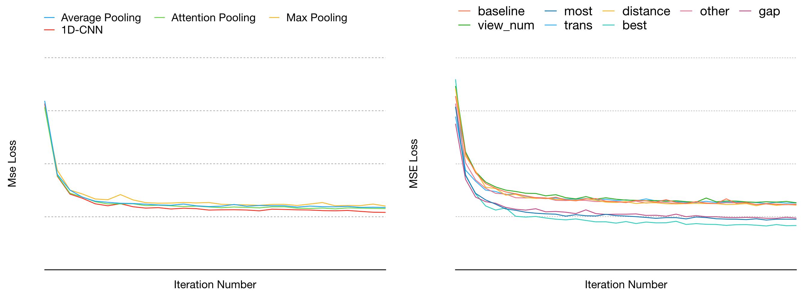 图5 序列模型和特征工程效果对照
