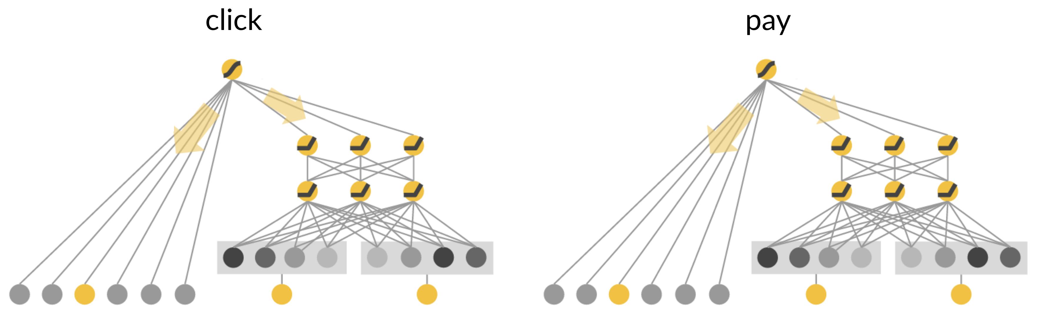 图6 排序模型示意图
