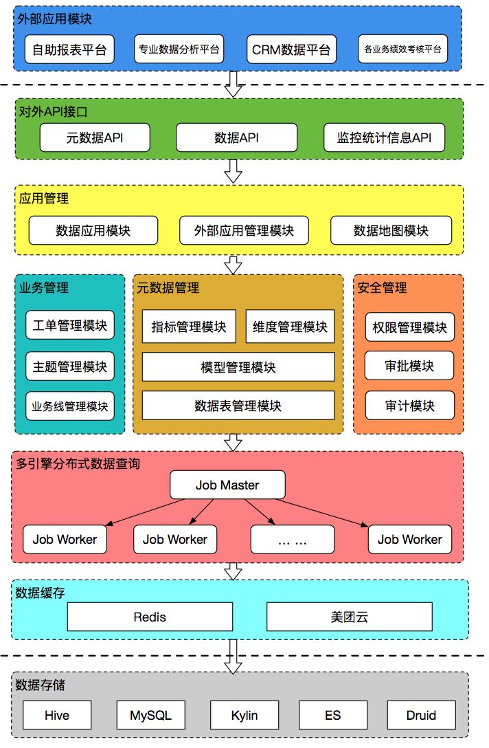 图3 起源数据治理平台架构图
