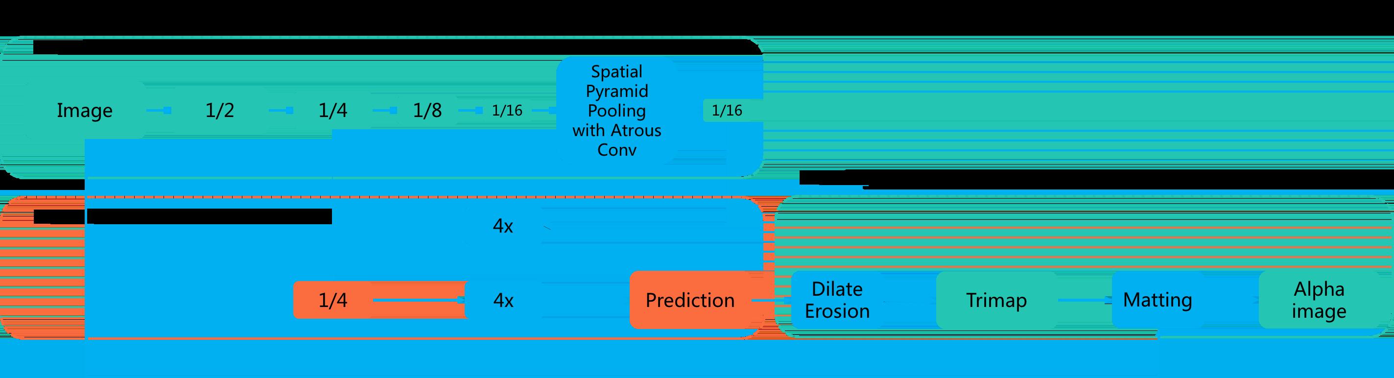 图8 图像语义分割&抠图(结构图部分参考DeepLab v3+[12])
