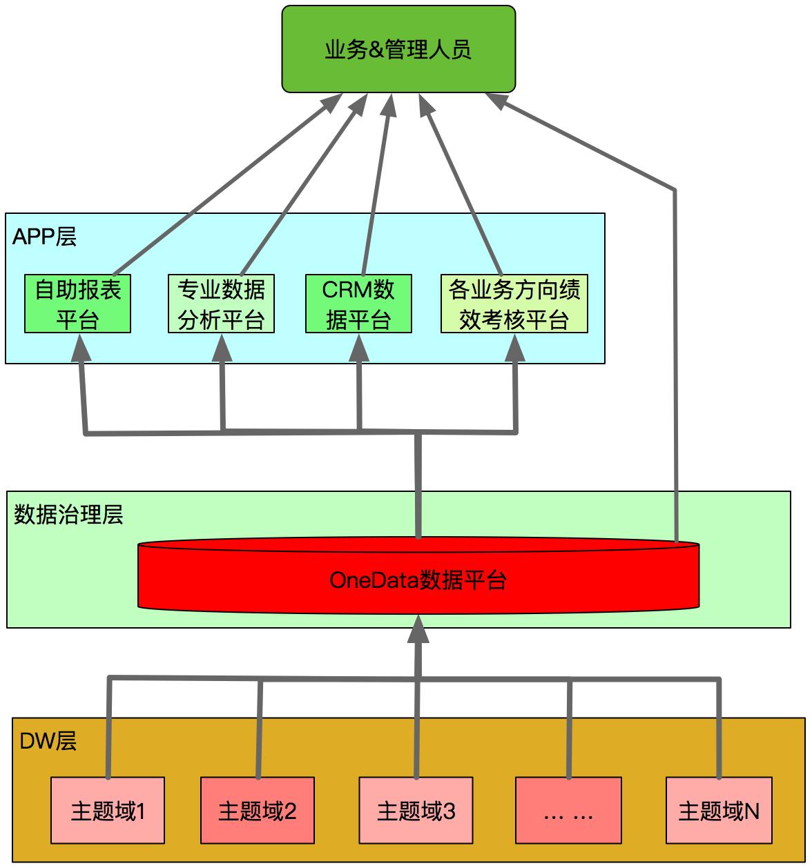 图2 数据治理后的新体系架构图