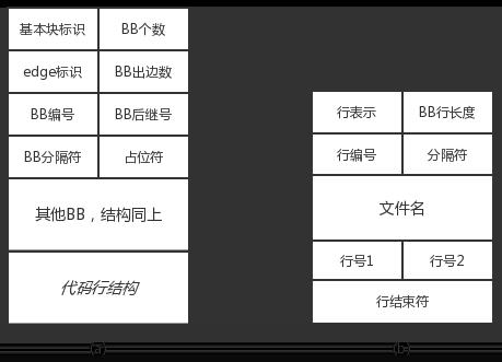 图2 BB 结构和 BB 行信息结构