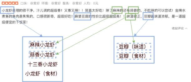 图6 实体链接(Entity Linking)