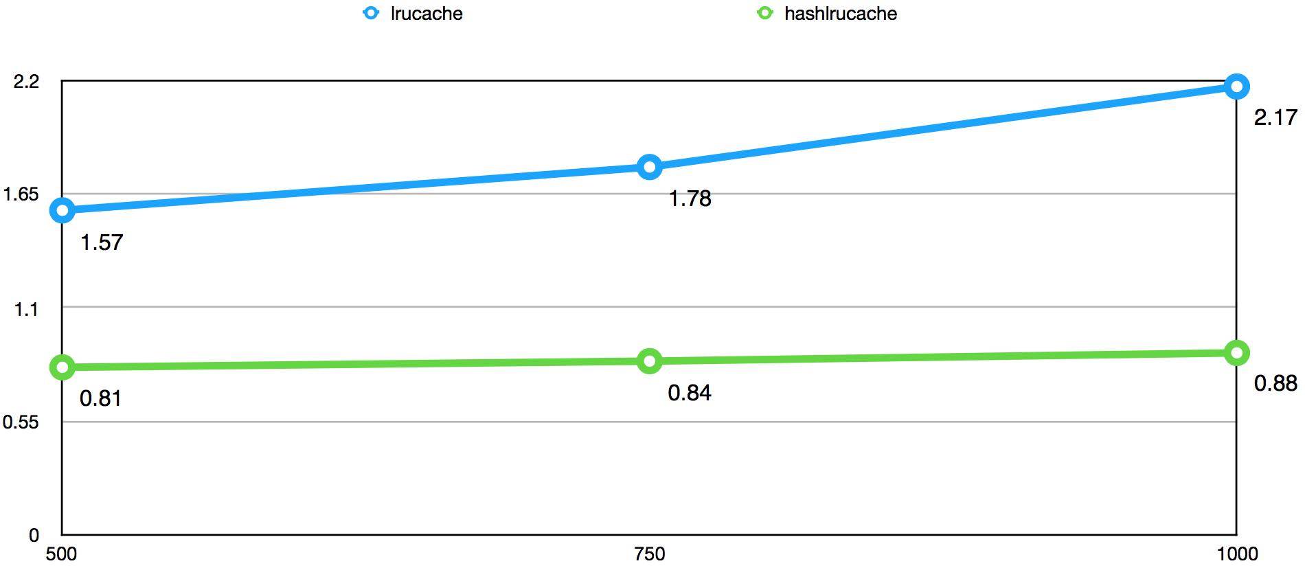 引入HashLruCache前后平均耗时