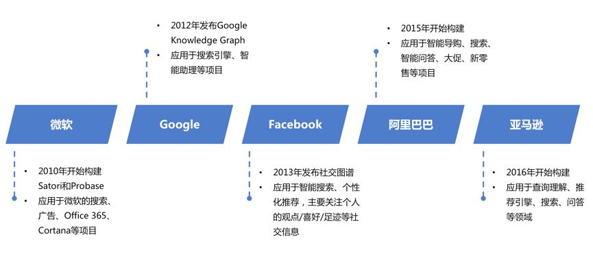 图2 互联网公司知识图谱布局