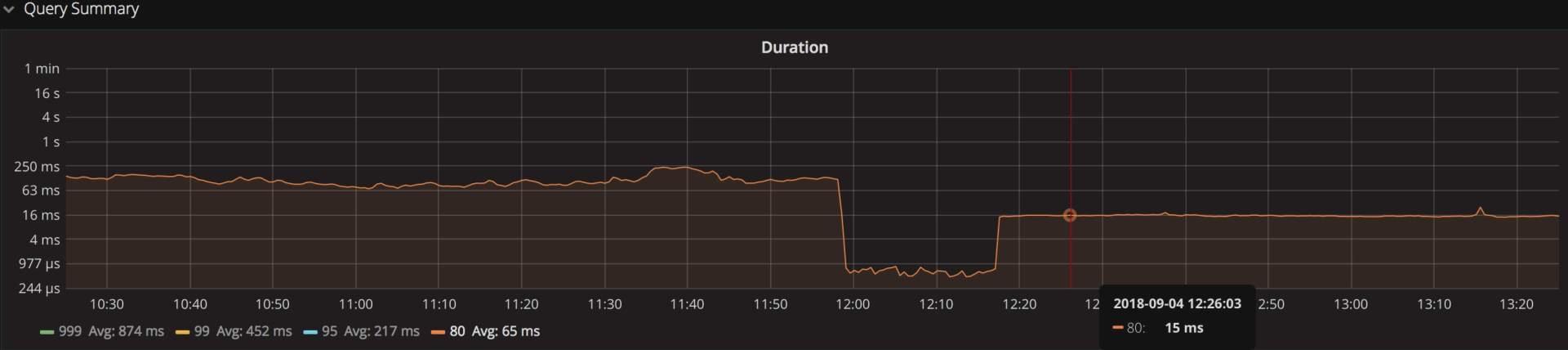 图 7 insert 响应时间优化前后对比图