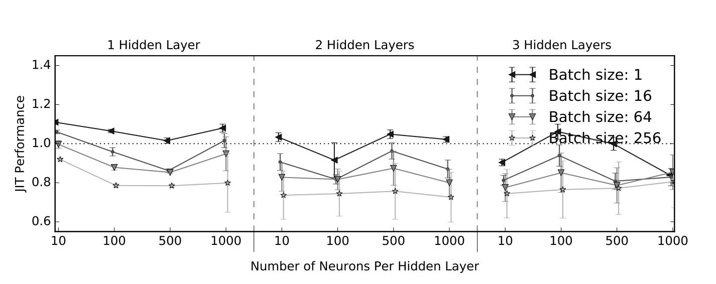网络结构、Batch Size对JIT性能影响[7]