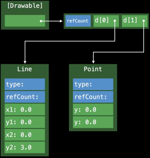 引用语义多态的方法分派流程