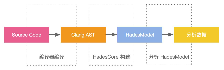 Hades 模型生成主要过程